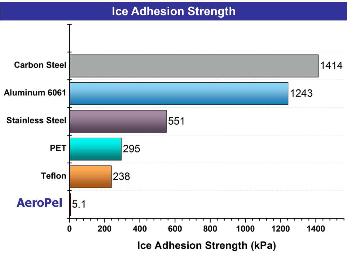Ice adhesion strength chart
