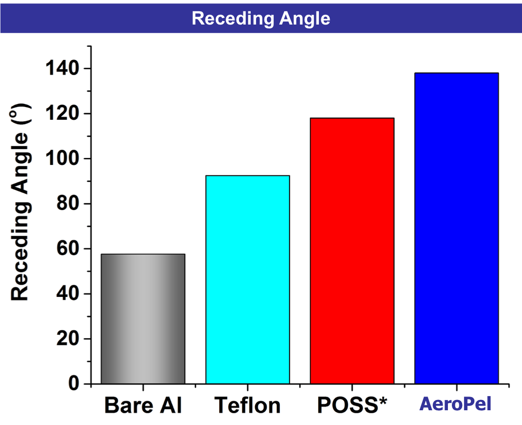 Receding Angle of AeroPel